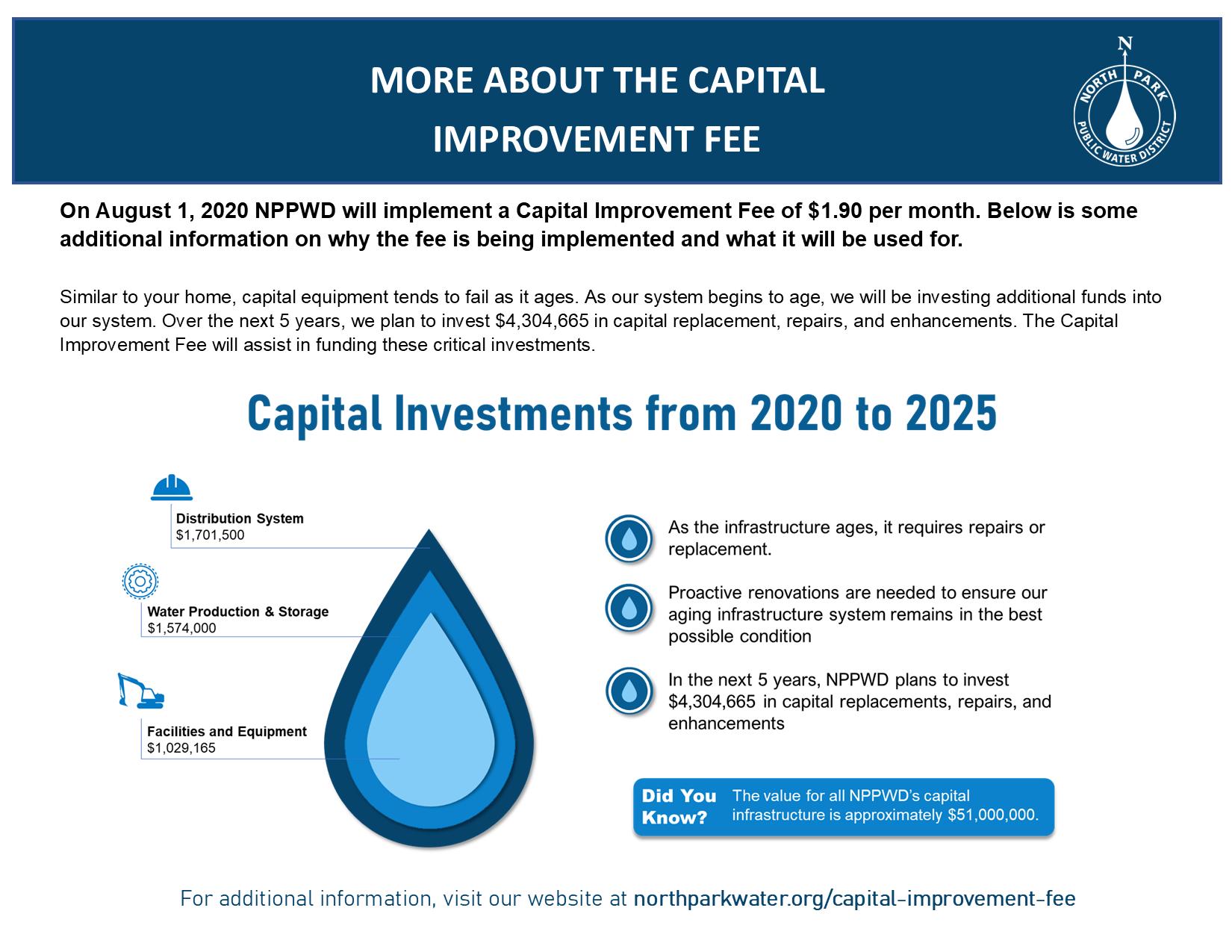 Capital Improvement Fee Graphic